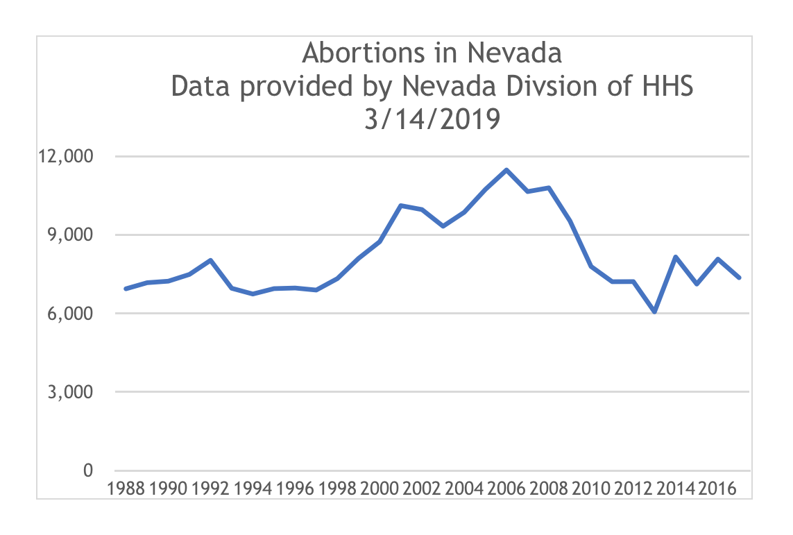 Nevada Right to life Abortion Data
